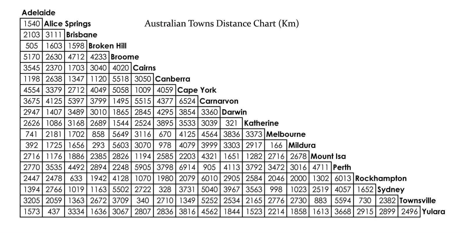 Distance Chart - Australia